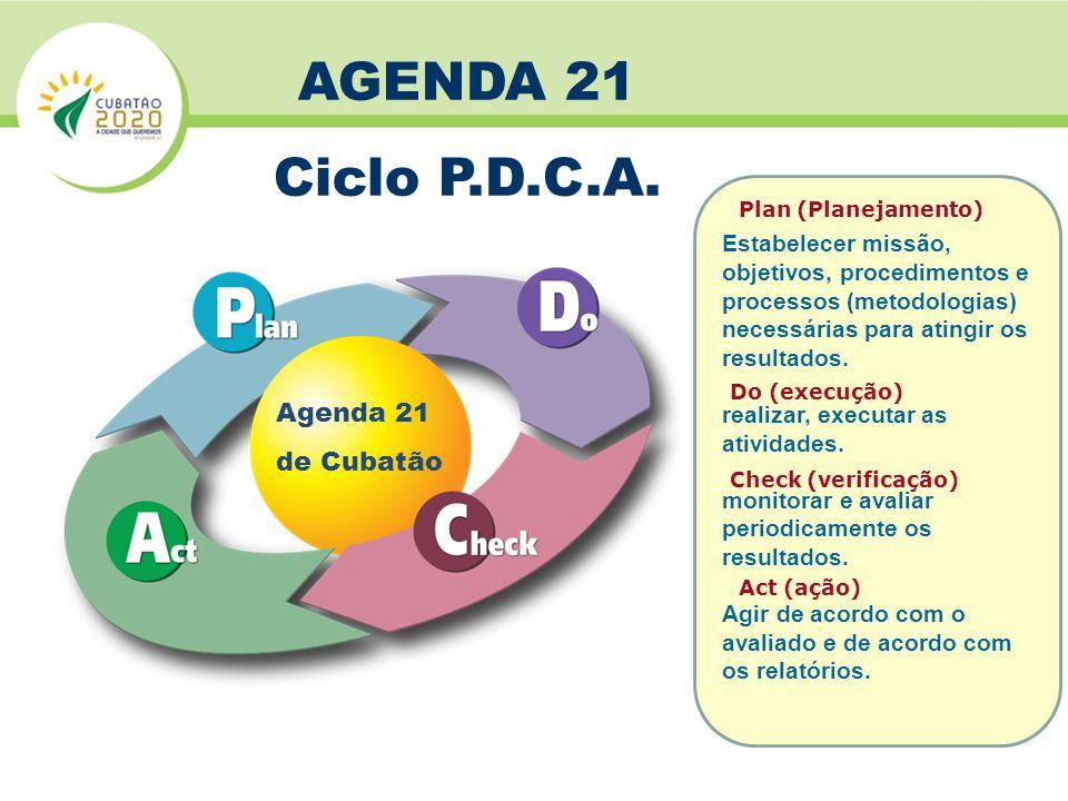 AGENDA 21 Ciclo P.D.C.A. Agenda 21 de Cubatão Estabelecer missão,