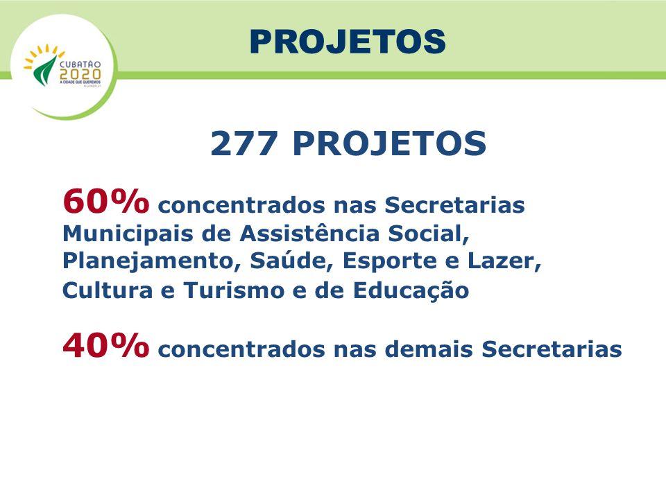 40% concentrados nas demais Secretarias