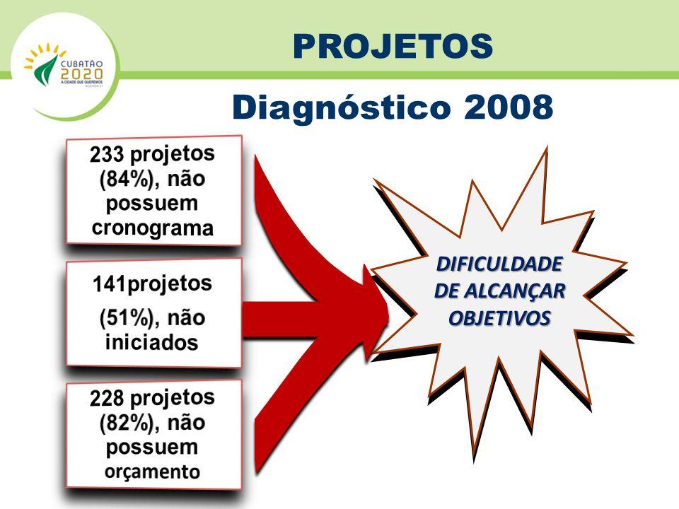 233 projetos (84%), não possuem cronograma