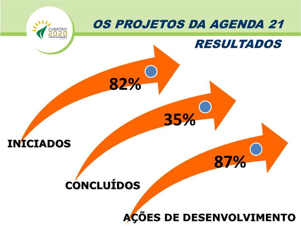 82% 35% 87% OS PROJETOS DA AGENDA 21 RESULTADOS INICIADOS CONCLUÍDOS