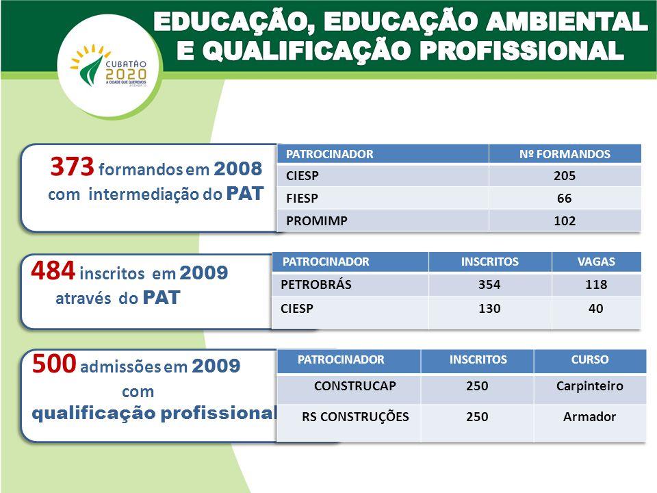 373 formandos em 2008 484 inscritos em 2009 500 admissões em 2009