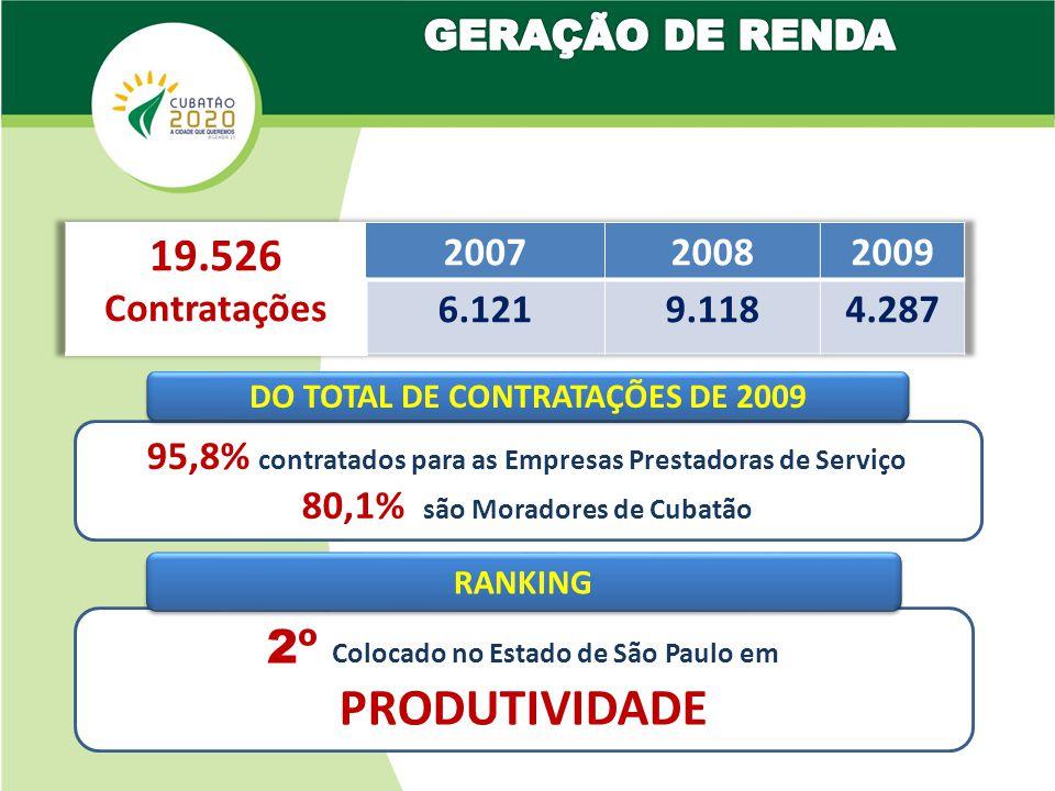 2º Colocado no Estado de São Paulo em PRODUTIVIDADE