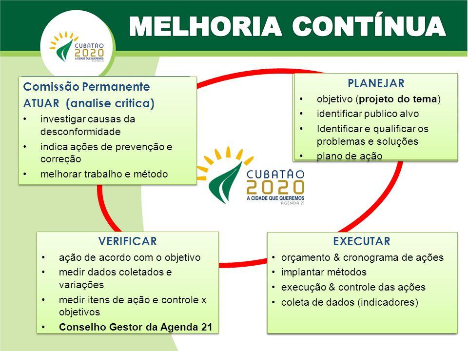 MELHORIA CONTÍNUA PLANEJAR Comissão Permanente ATUAR (analise critica)