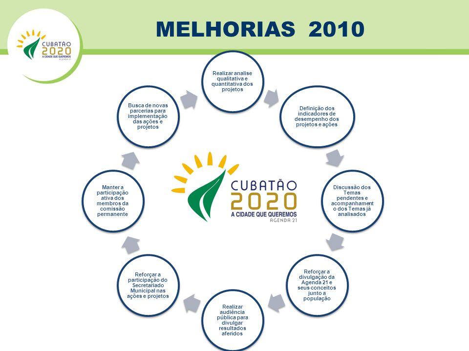 MELHORIAS 2010 Realizar analise qualitativa e quantitativa dos projetos. Definição dos indicadores de desempenho dos projetos e ações.