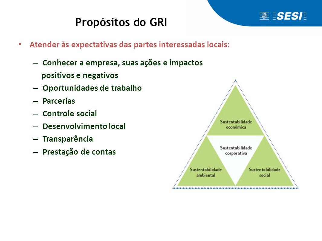 Vantagens do modelo GRI