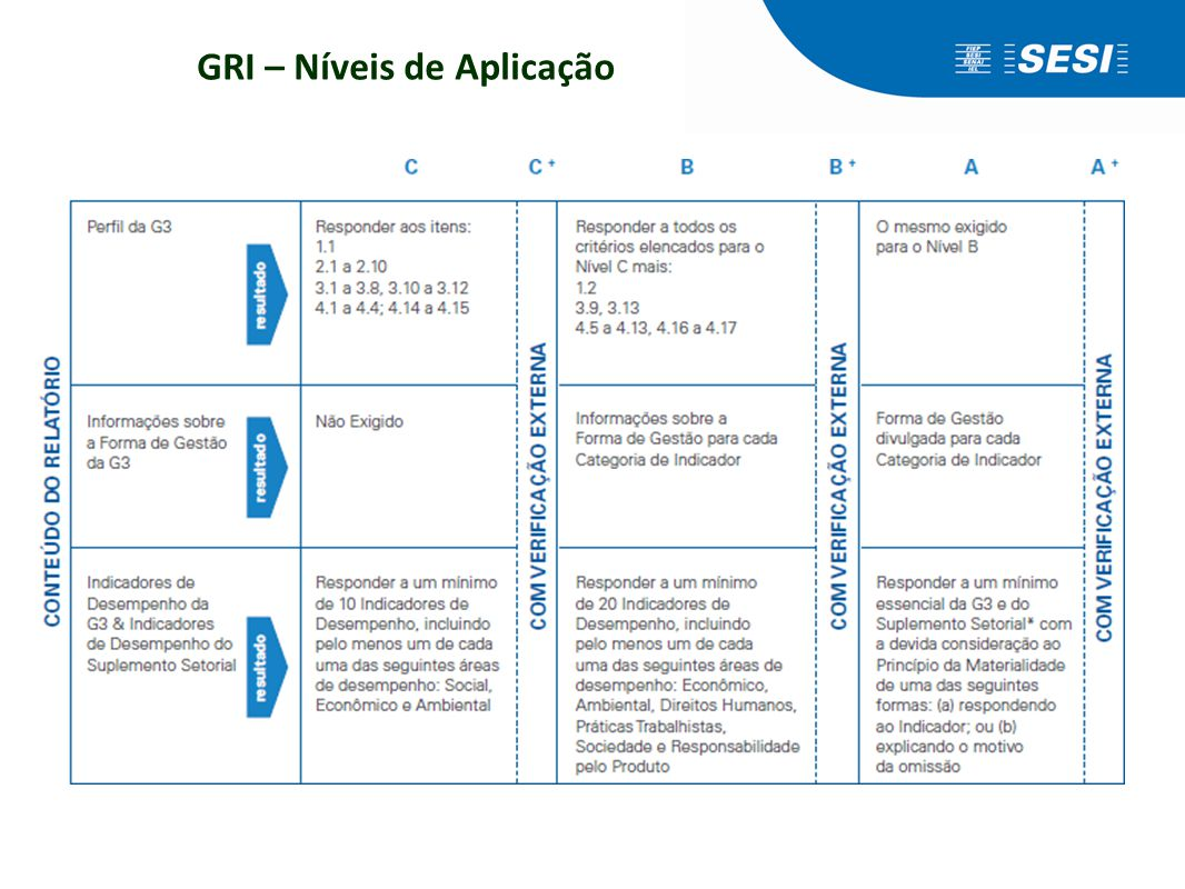 GRI – Níveis de Aplicação