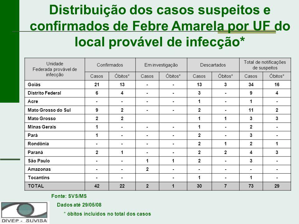 Distribuição dos casos suspeitos e confirmados de Febre Amarela por UF do local provável de infecção*