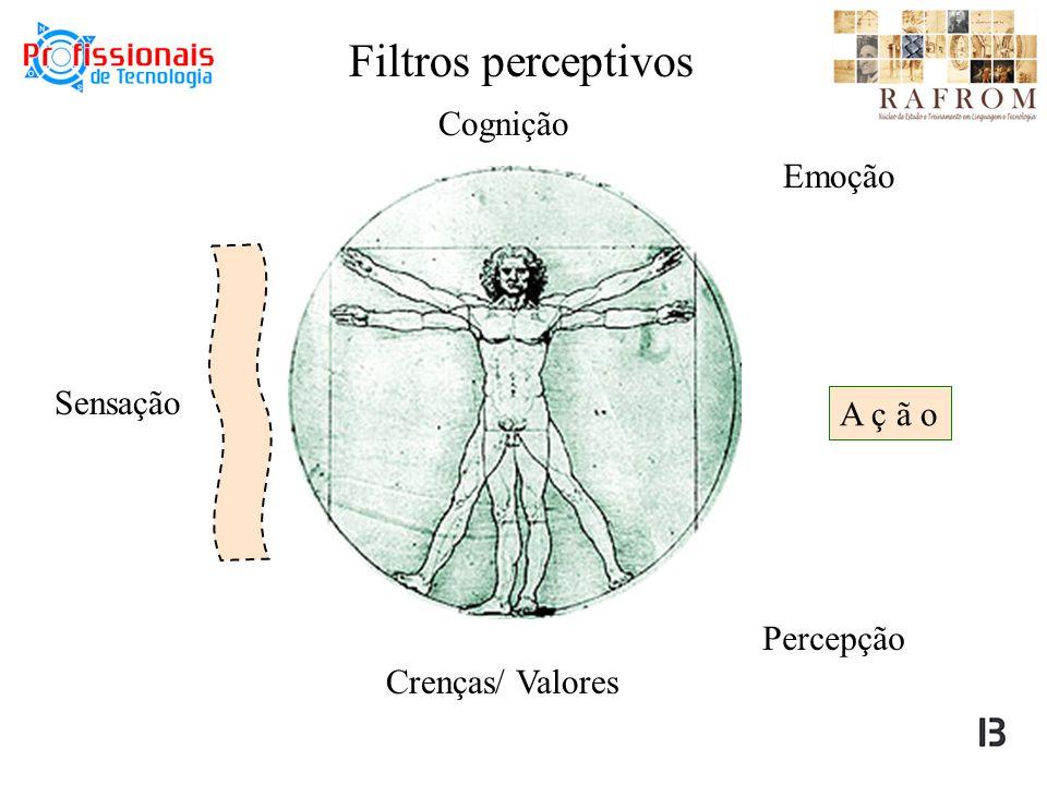 Filtros perceptivos Cognição Emoção Sensação A ç ã o Percepção