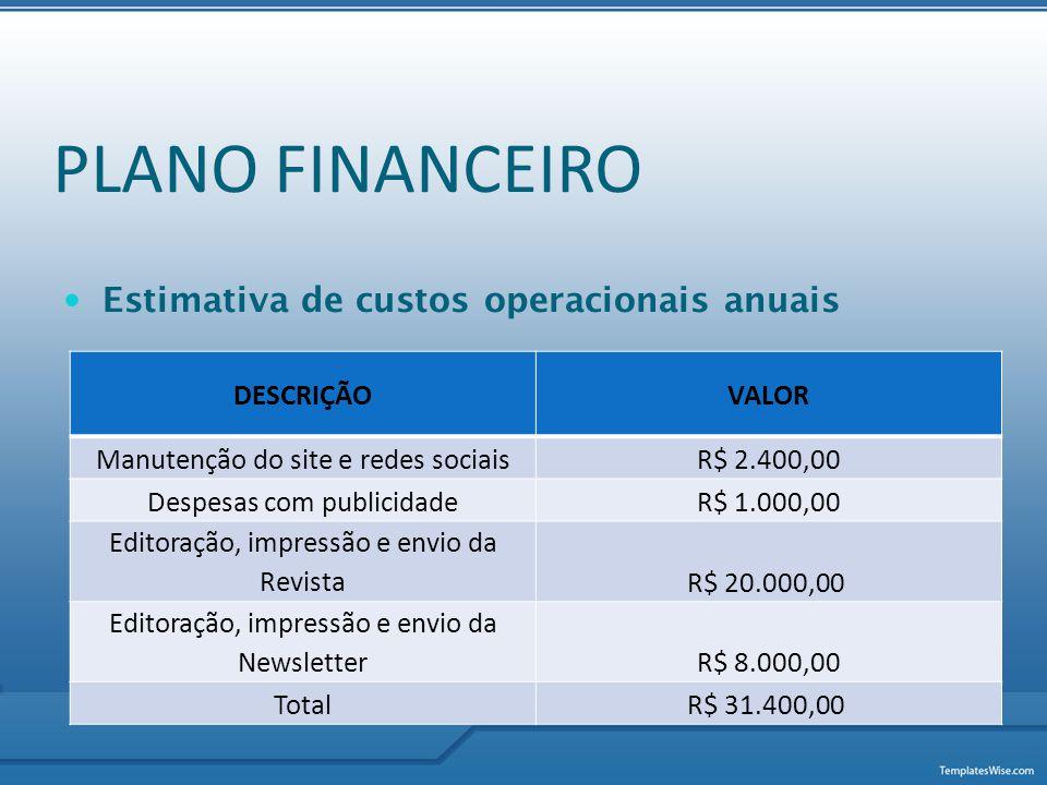 PLANO FINANCEIRO Estimativa de custos operacionais anuais DESCRIÇÃO