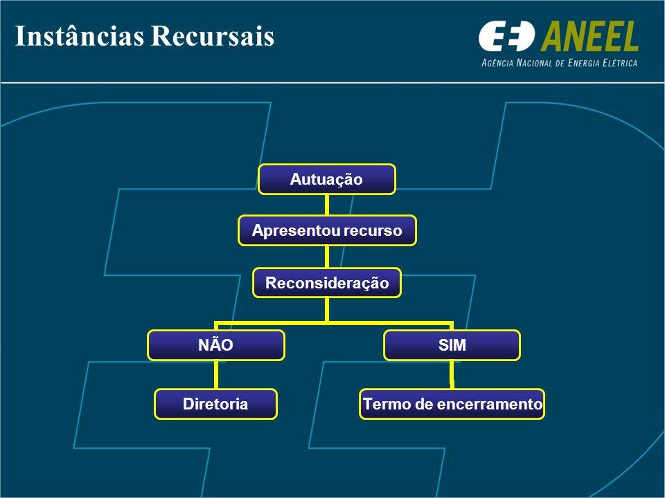 Instâncias Recursais