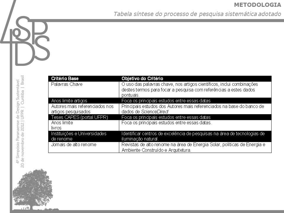 Tabela síntese do processo de pesquisa sistemática adotado