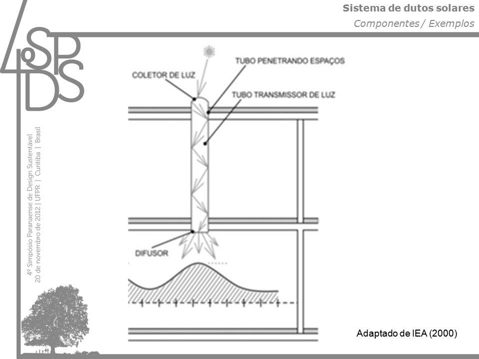 Sistema de dutos solares