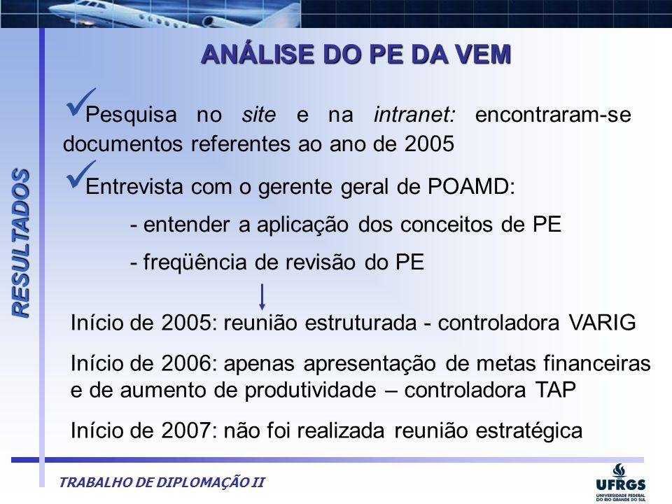 RESULTADOS ANÁLISE DO PE DA VEM. Pesquisa no site e na intranet: encontraram-se documentos referentes ao ano de 2005.