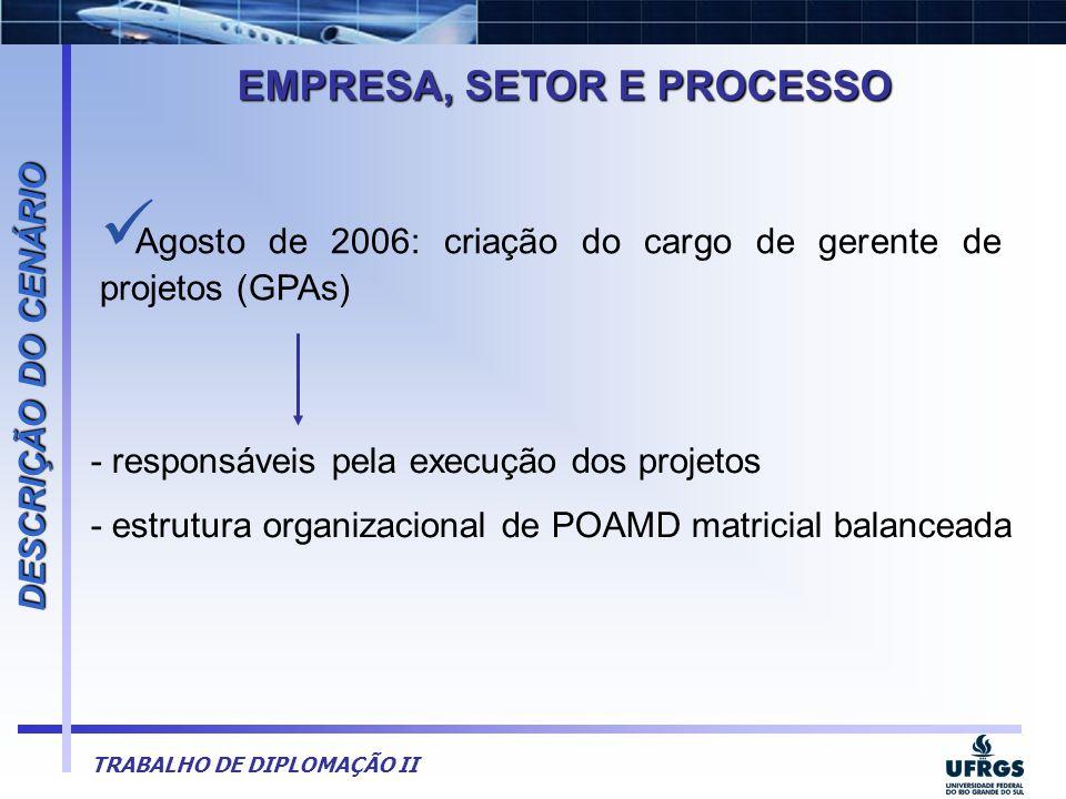 EMPRESA, SETOR E PROCESSO