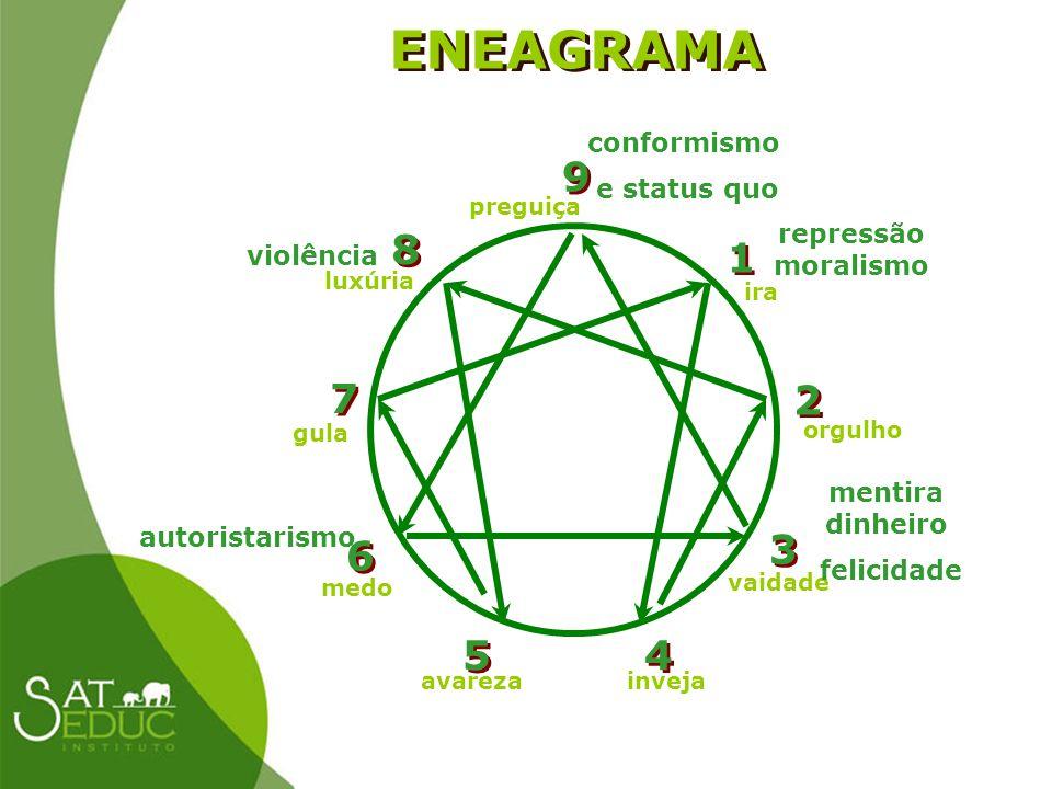 ENEAGRAMA 8 1 6 9 3 2 4 5 7 conformismo e status quo repressão