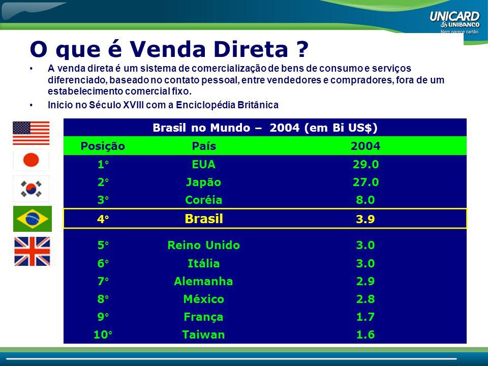 Brasil no Mundo – 2004 (em Bi US$)