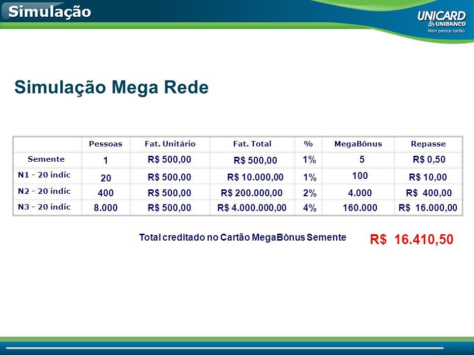 Total creditado no Cartão MegaBônus Semente