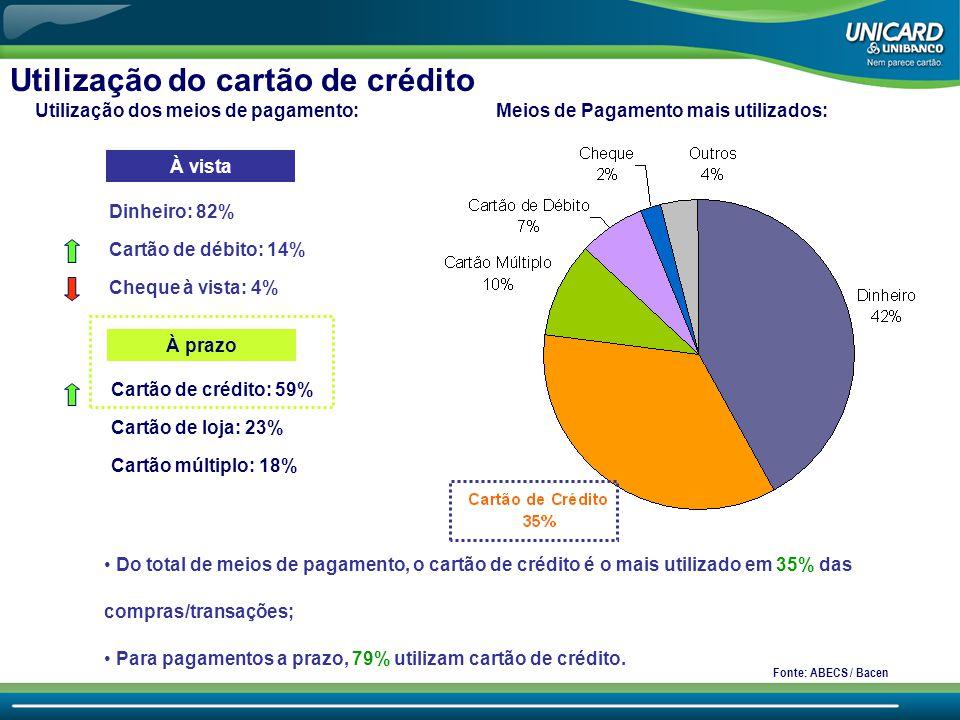 Utilização do cartão de crédito