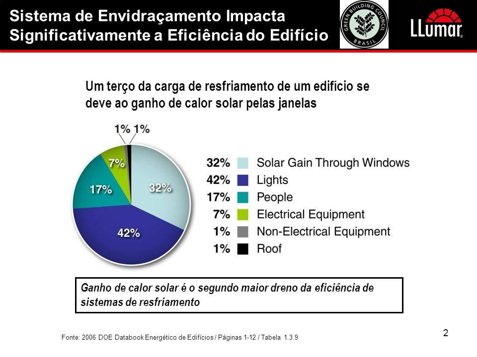 Sistema de Envidraçamento Impacta Significativamente a Eficiência do Edifício