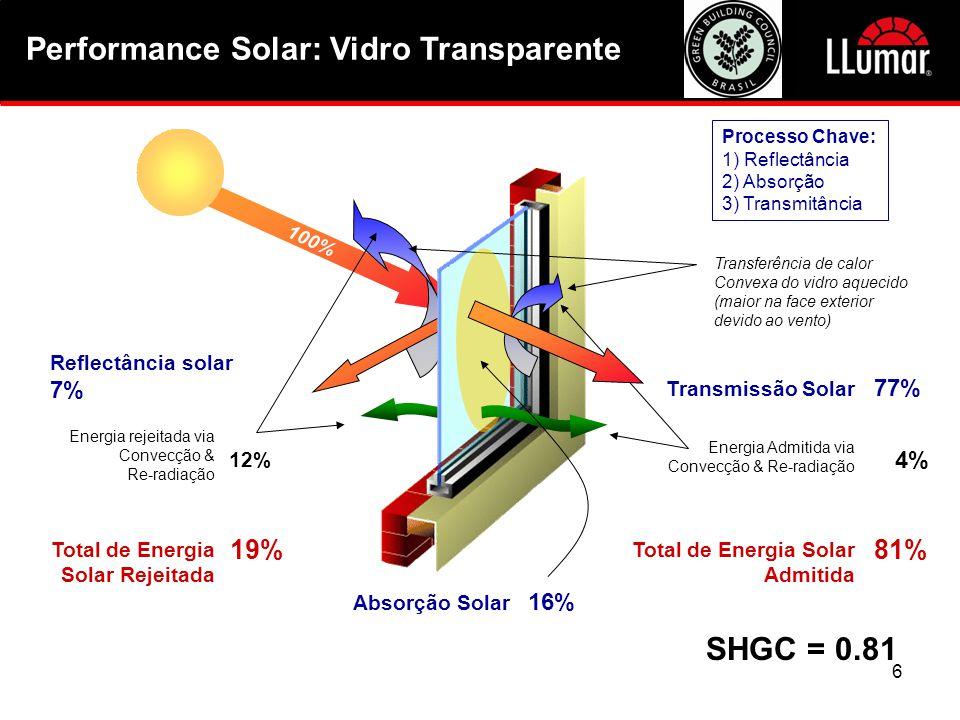 Performance Solar: Vidro Transparente