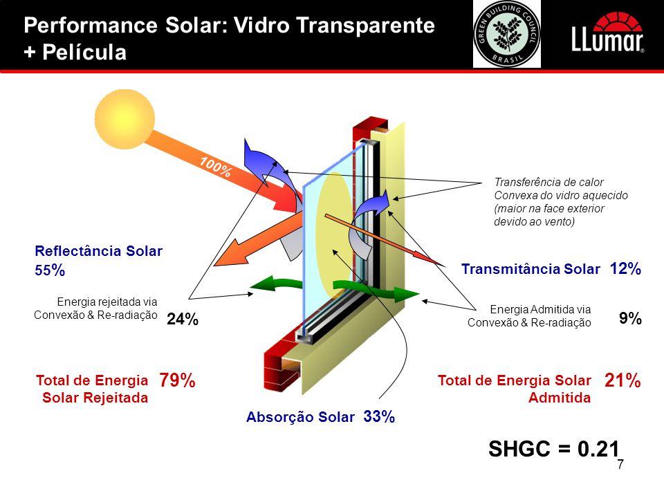 Performance Solar: Vidro Transparente + Película