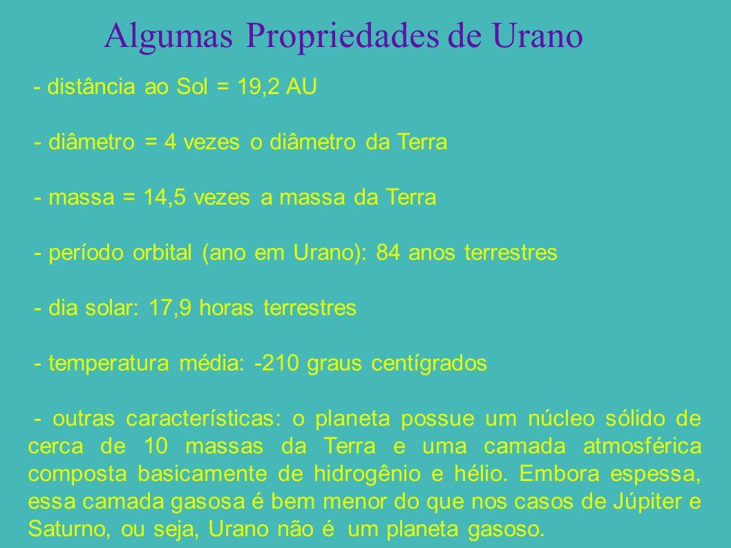 Algumas Propriedades de Urano