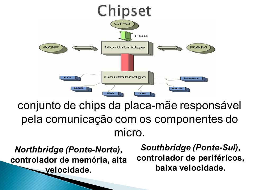 Chipset conjunto de chips da placa-mãe responsável pela comunicação com os componentes do micro.