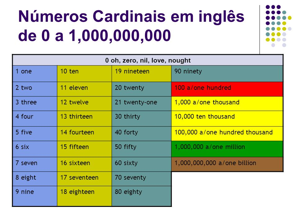 Well-known Cardinal and Ordinal Numbers - ppt carregar NZ69