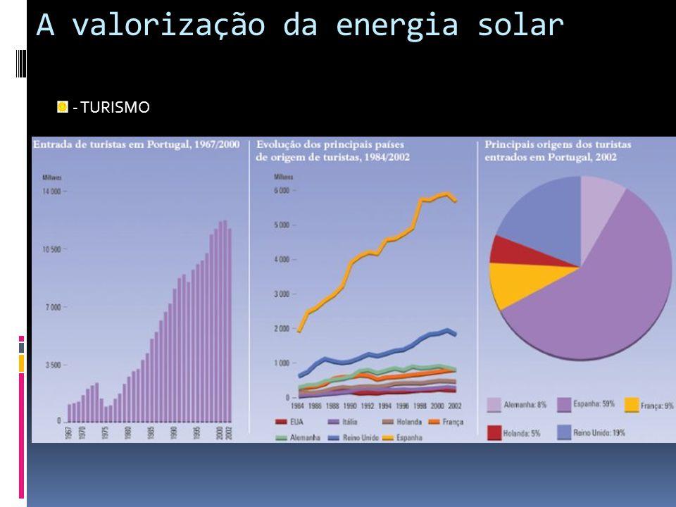 A valorização da energia solar