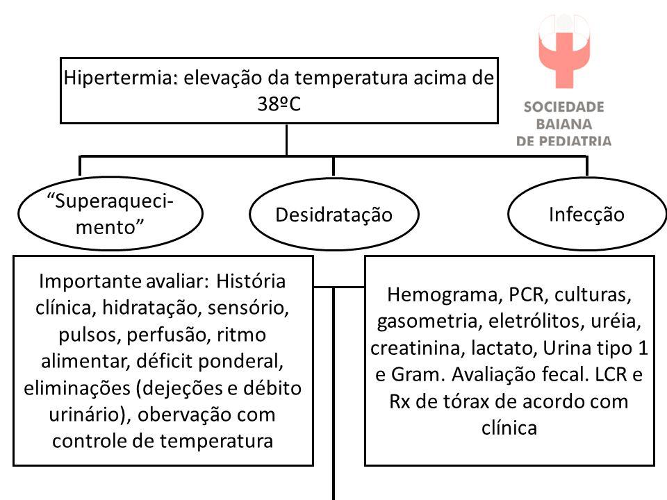 Hipertermia: elevação da temperatura acima de 38ºC