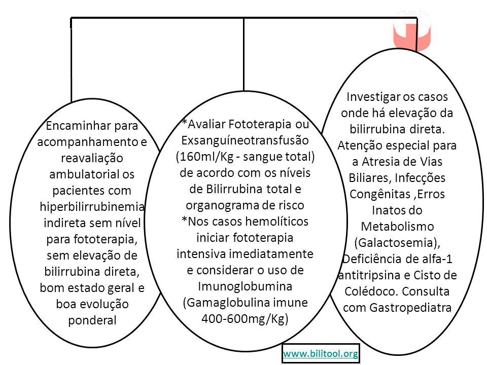 Investigar os casos onde há elevação da bilirrubina direta
