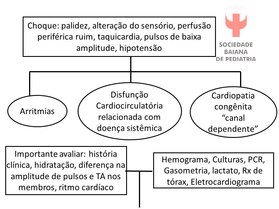 Cardiopatia congênita canal dependente Arritmias