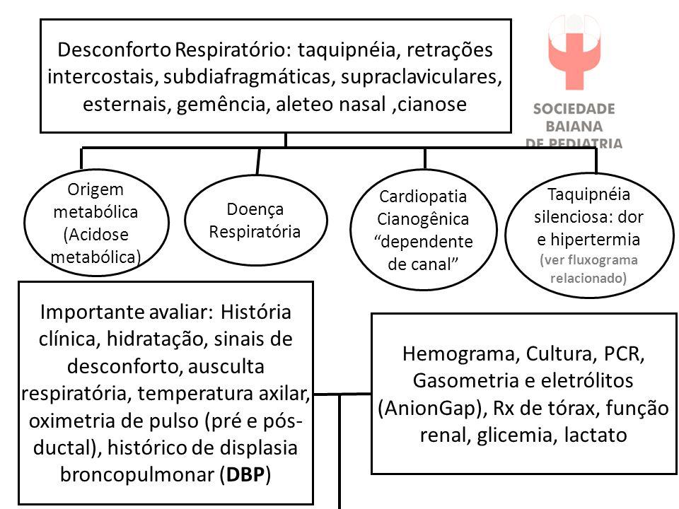 Desconforto Respiratório: taquipnéia, retrações intercostais, subdiafragmáticas, supraclaviculares, esternais, gemência, aleteo nasal ,cianose