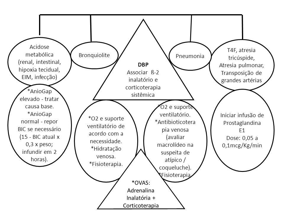 Associar ß-2 inalatório e corticoterapia sistêmica
