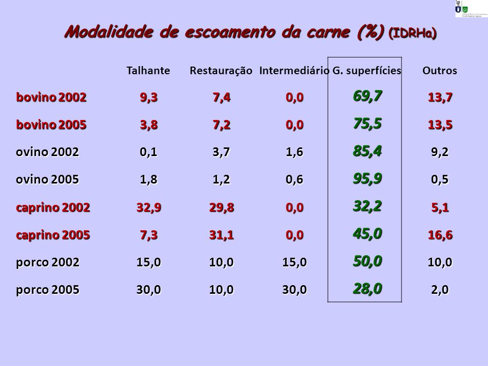 Modalidade de escoamento da carne (%) (IDRHa)