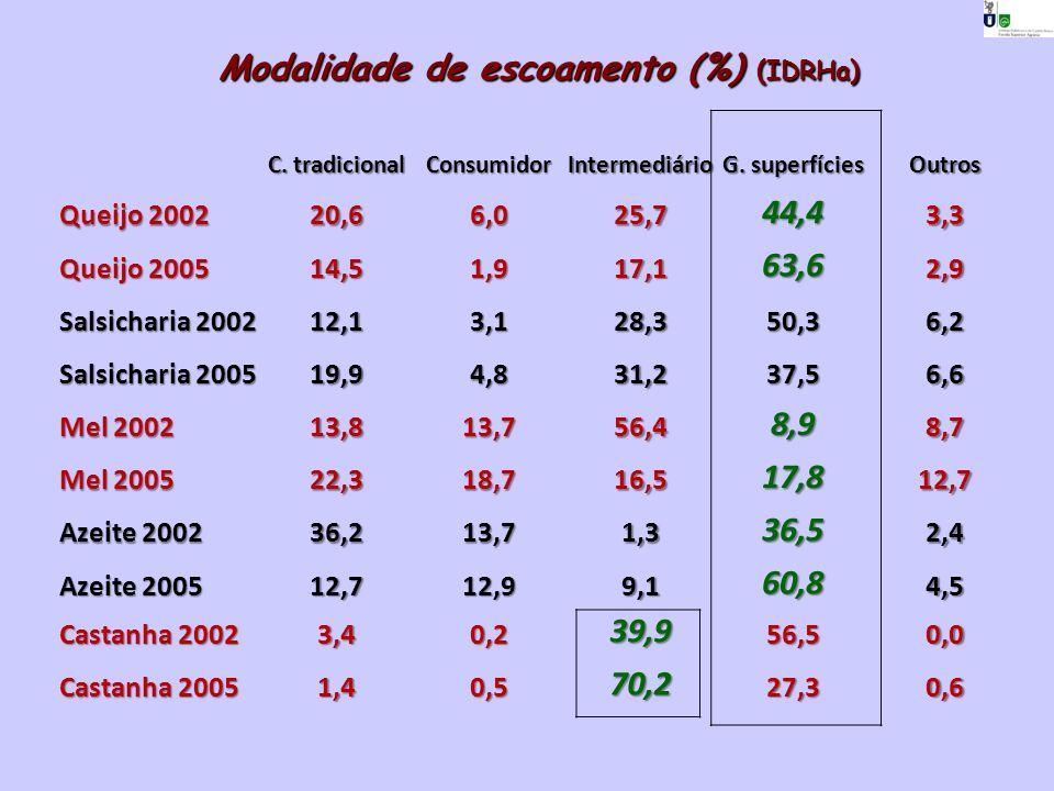 Modalidade de escoamento (%) (IDRHa)