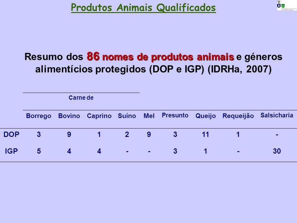Produtos Animais Qualificados