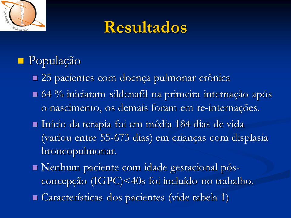 Resultados População 25 pacientes com doença pulmonar crônica