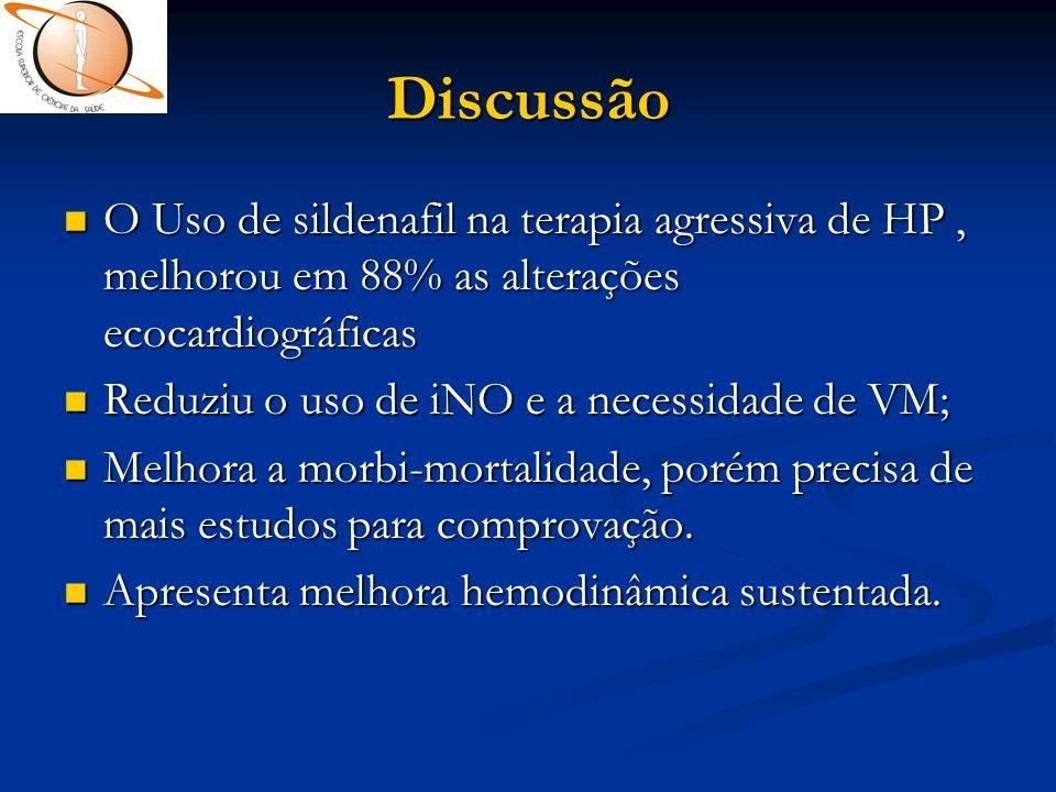 Discussão O Uso de sildenafil na terapia agressiva de HP , melhorou em 88% as alterações ecocardiográficas.