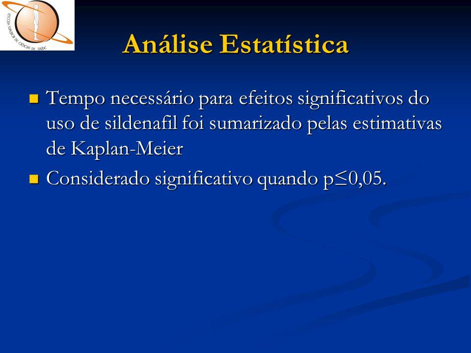 Análise Estatística Tempo necessário para efeitos significativos do uso de sildenafil foi sumarizado pelas estimativas de Kaplan-Meier.