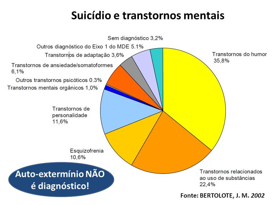 Suicídio e transtornos mentais