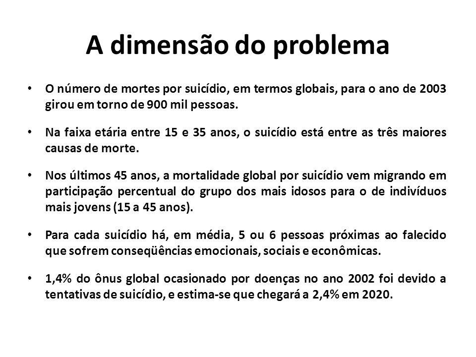 A dimensão do problema O número de mortes por suicídio, em termos globais, para o ano de 2003 girou em torno de 900 mil pessoas.