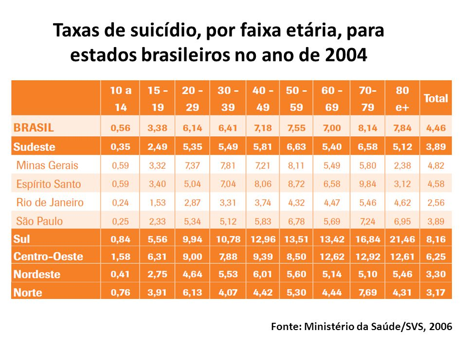 Taxas de suicídio, por faixa etária, para estados brasileiros no ano de 2004