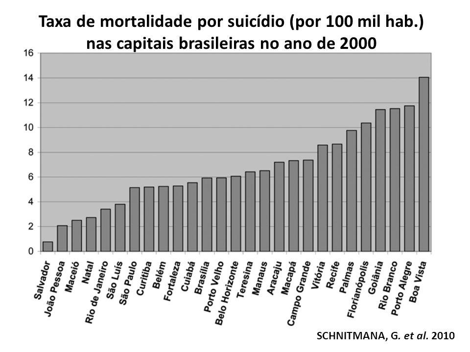Taxa de mortalidade por suicídio (por 100 mil hab