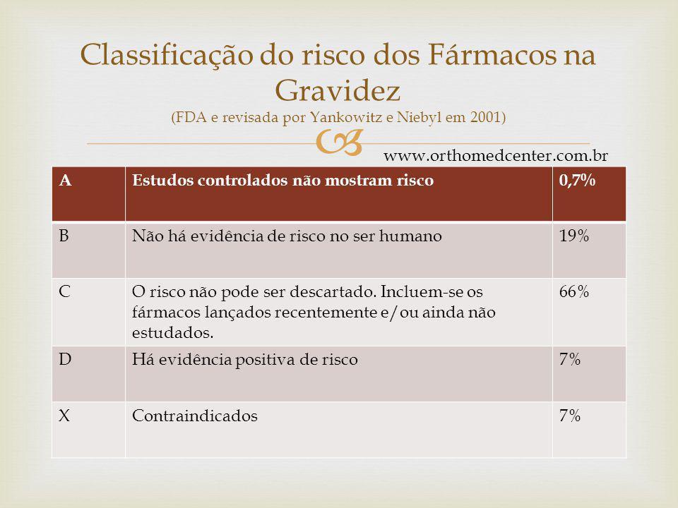 Classificação do risco dos Fármacos na Gravidez (FDA e revisada por Yankowitz e Niebyl em 2001)
