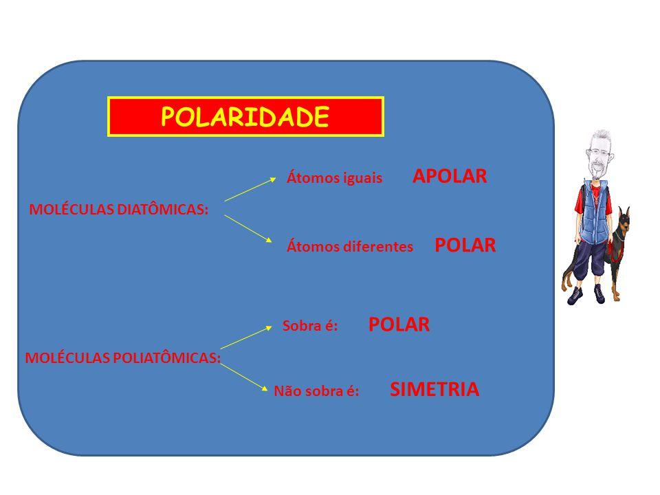 POLARIDADE Átomos iguais APOLAR MOLÉCULAS DIATÔMICAS: