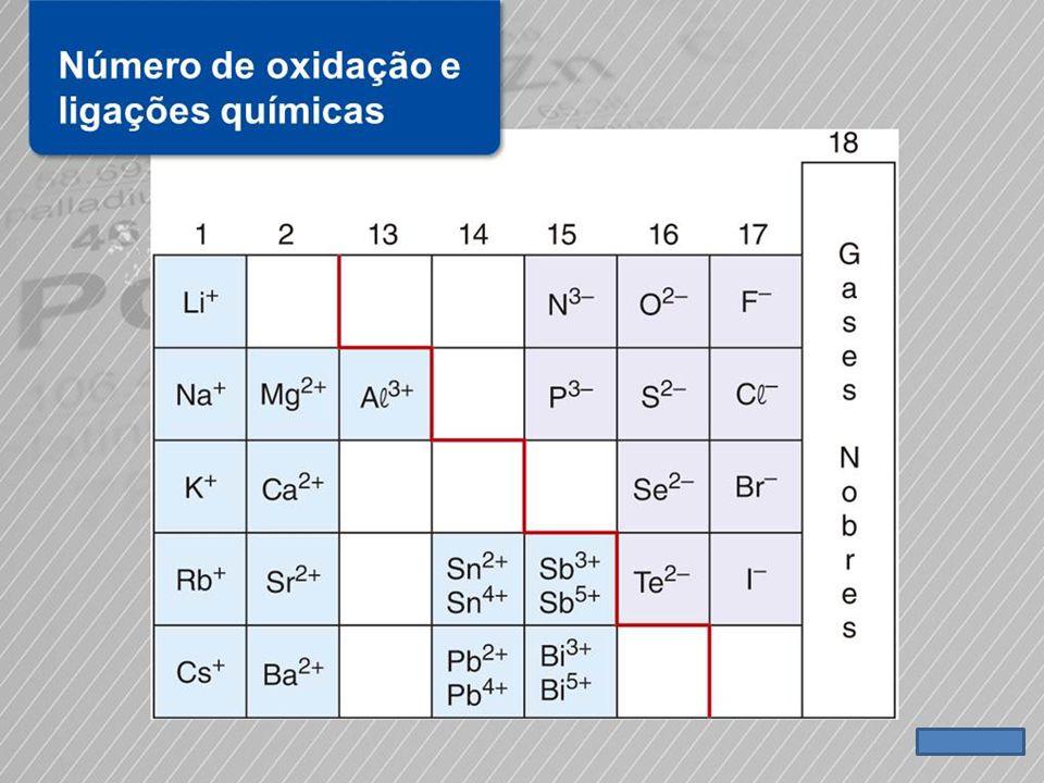 A posição de um elemento químico na tabela periódica fornece informações sobre seus possíveis números de oxidação, em que a carga dos íons monoatômicos pode ser estimada pela Teoria do Octeto para vários elementos, principalmente os representativos de baixa massa molar.