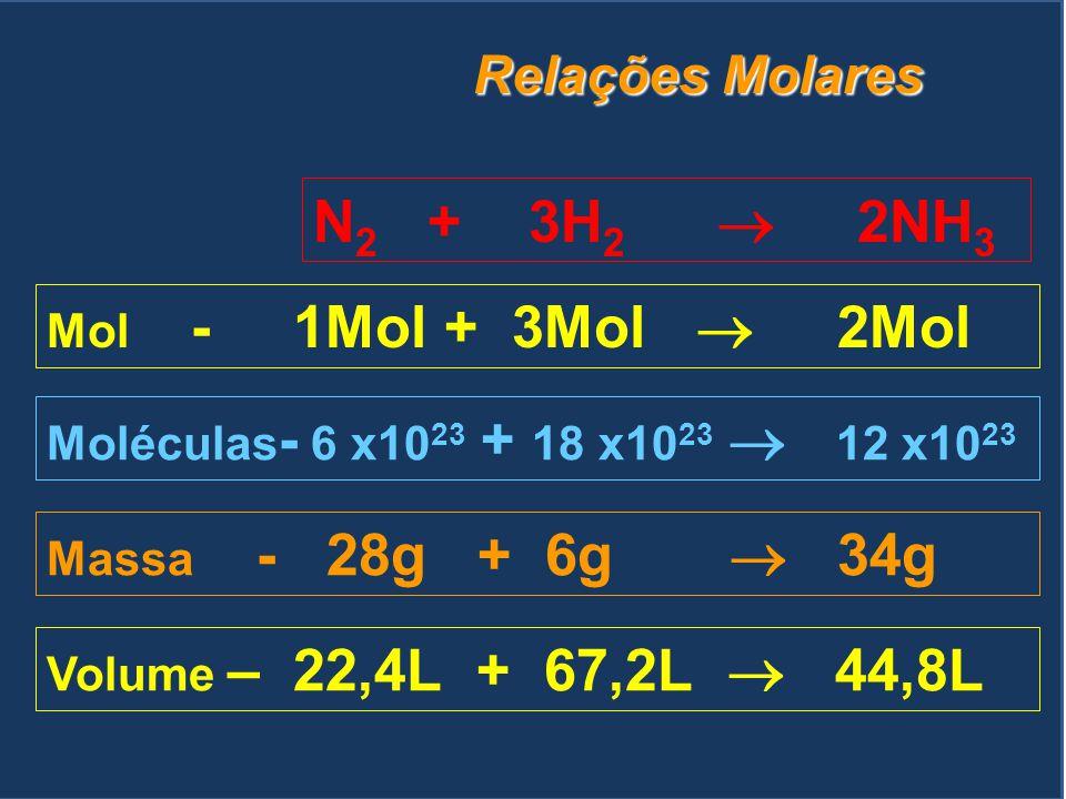N2 + 3H2  2NH3 Relações Molares Mol - 1Mol + 3Mol  2Mol