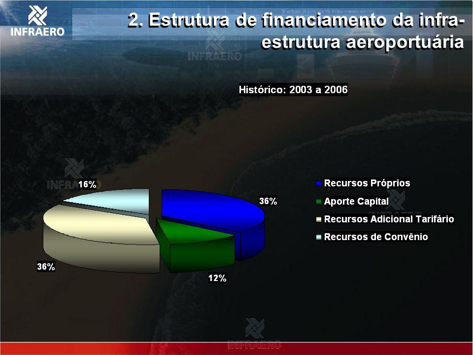 2. Estrutura de financiamento da infra-estrutura aeroportuária