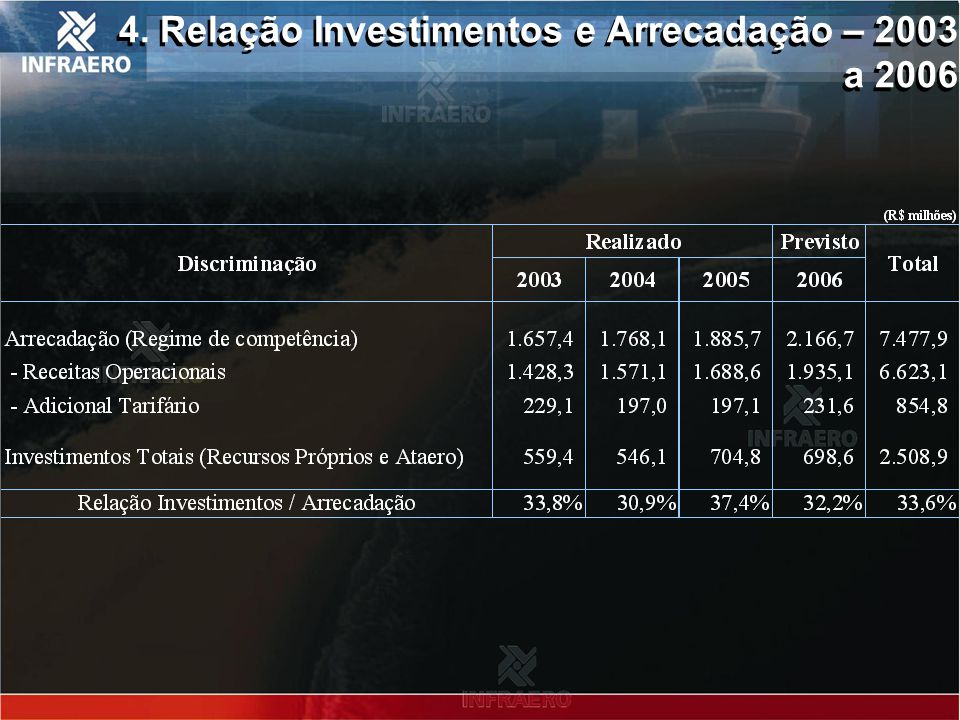 4. Relação Investimentos e Arrecadação – 2003 a 2006